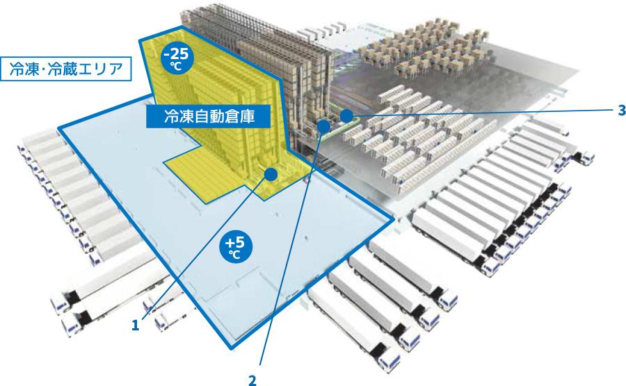 物流自動化設備俯瞰図 2F(常温・冷凍倉庫) | RKK中城総合物流センター